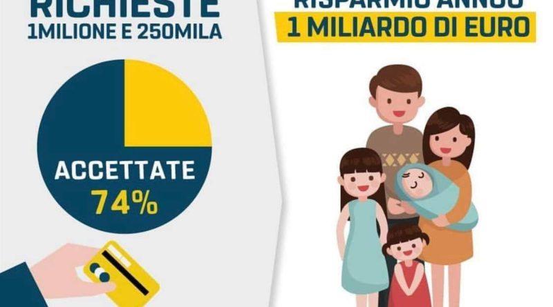 Il Reddito e la Pensione di Cittadinanza hanno raggiunto quota 1 milione e 270mila domande!