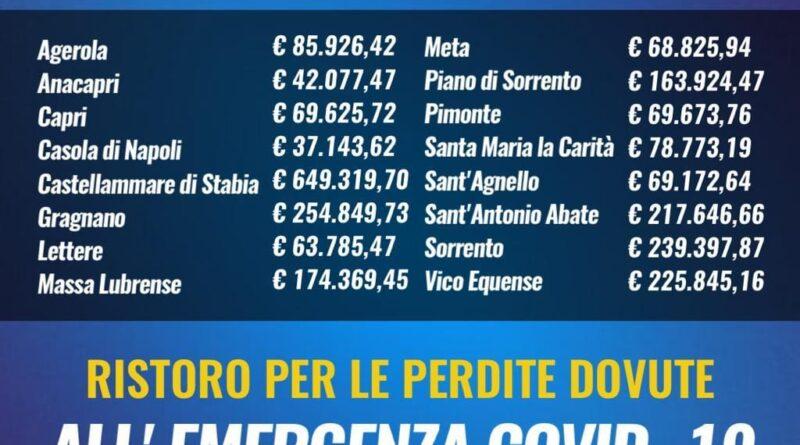 500 milioni di euro per comuni, province e città metropolitane